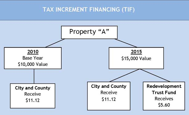 Tax Increment Financing Diagram